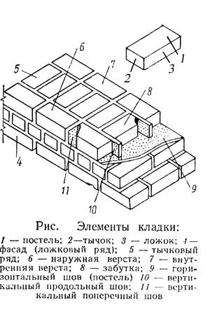 технология кирпичной кладки - Нужные схемы и описания для всех.